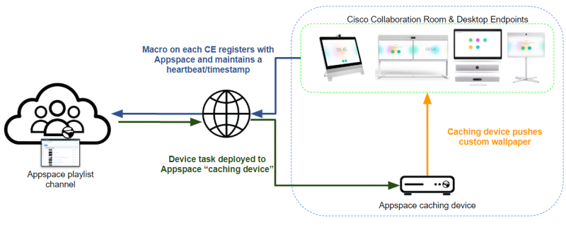 Previous Cisco Collaboration Endpoint Wallpaper Management Workflow in Appspace