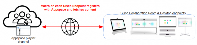 New Previous Cisco Collaboration Endpoint Wallpaper Management Workflow in Appspace